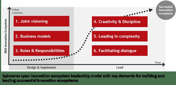 Spinverse_open_innovation_ecosystem_model