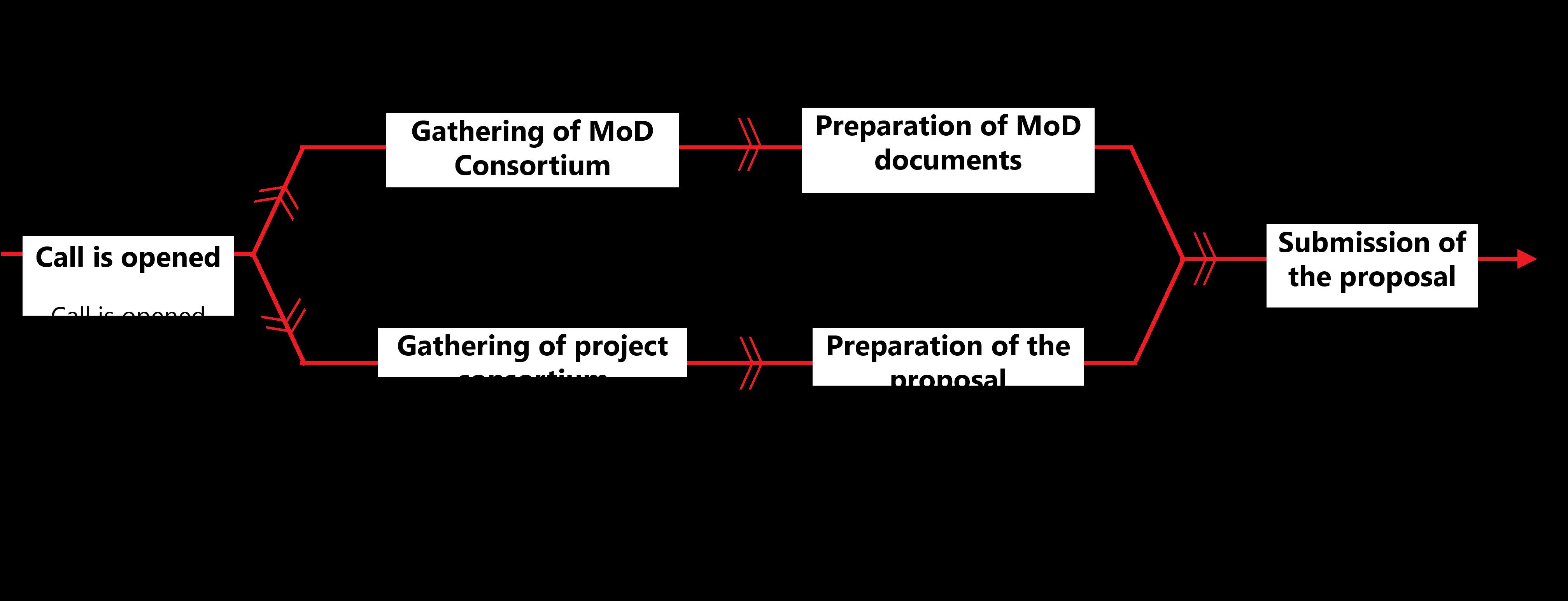 edf_process